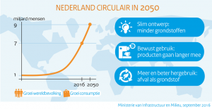 infographic-nederland-circulair-in-2050-2